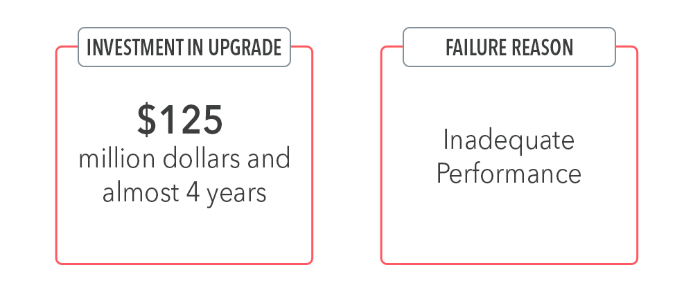 Investments & Failure in Dynamics 365 Adoption