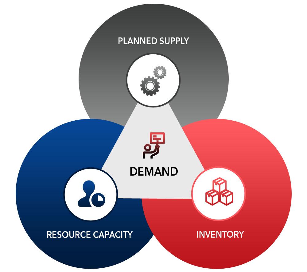 Demand Supply 1 1