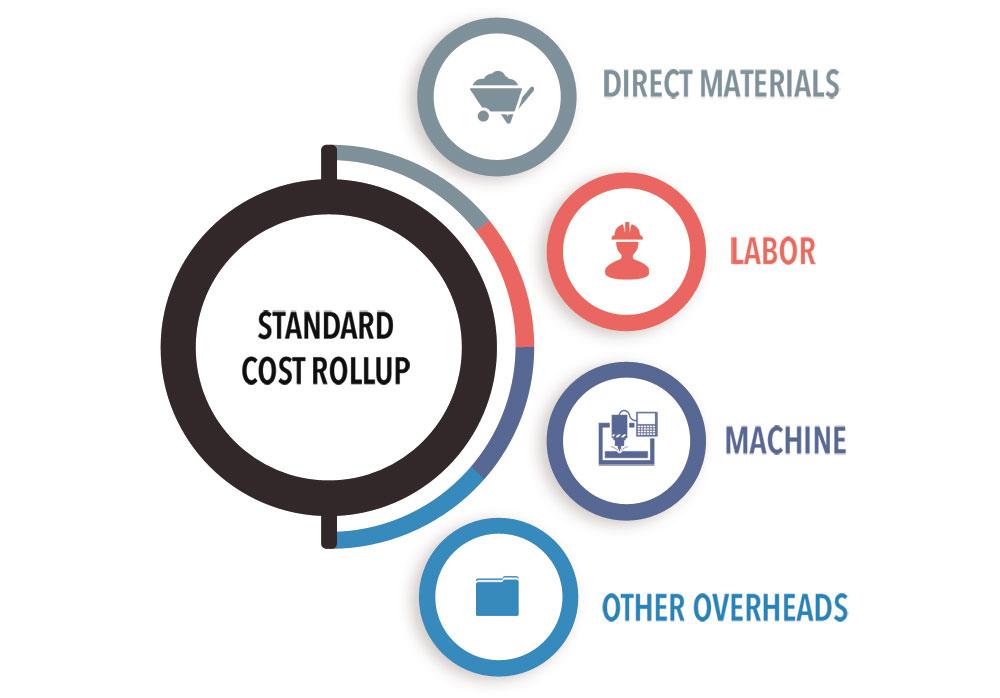 Standard Cost Rollup