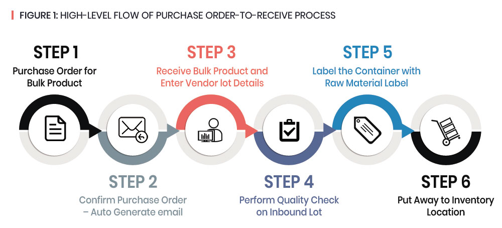 High level Purchase order