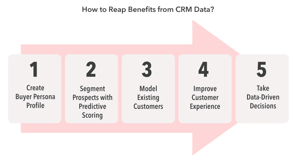 How to reap benefits from CRM data