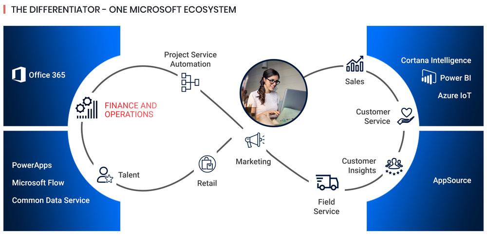 Microsoft dynamics ecosystem