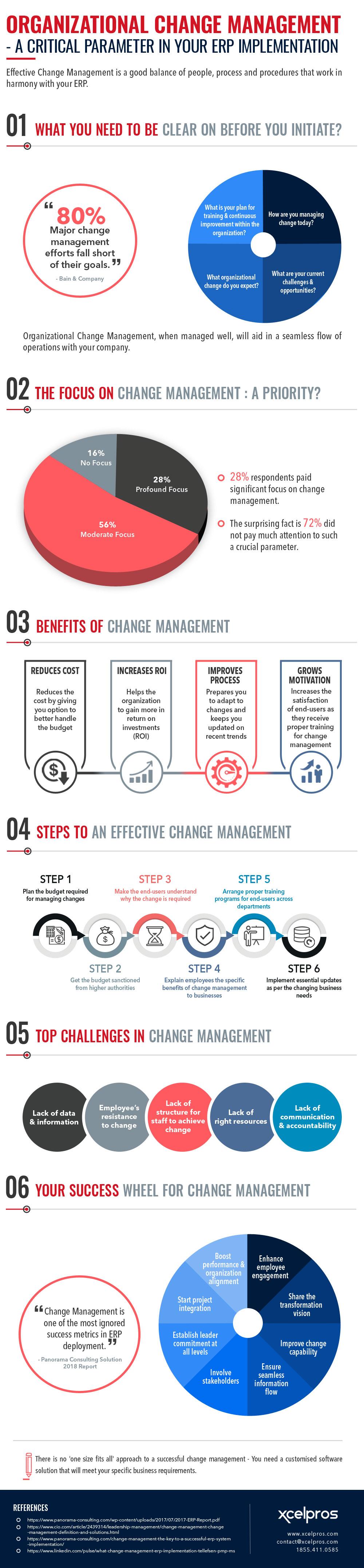 change management in erp implementation