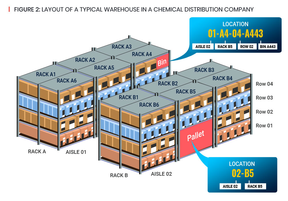 Overview of Chemical Distribution 1.1
