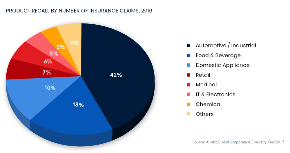 Production recall by Number of insurance claims 2016