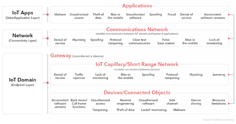 The Attack Surface of Cyber Threats in the IoT