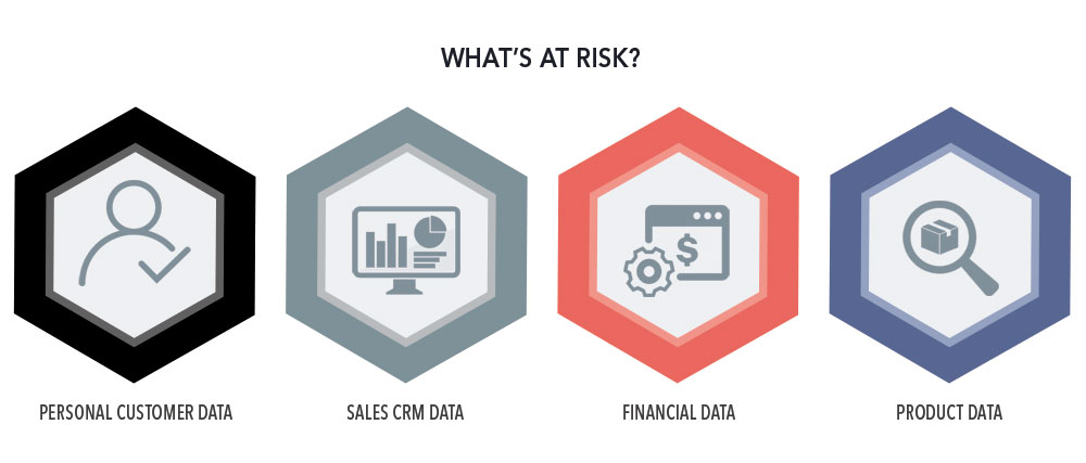 Risks due to bad CRM data