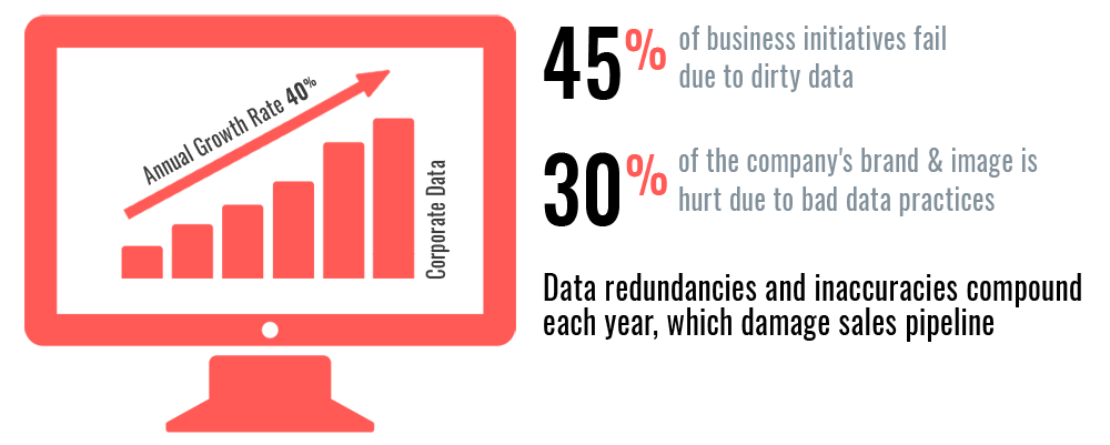 Impact of bad CRM data on sales