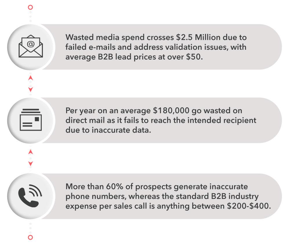 Consequences of bata CRM data