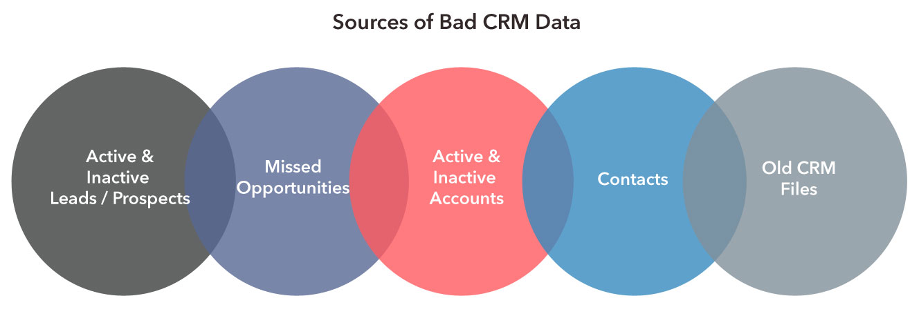 Sources of bad CRM data