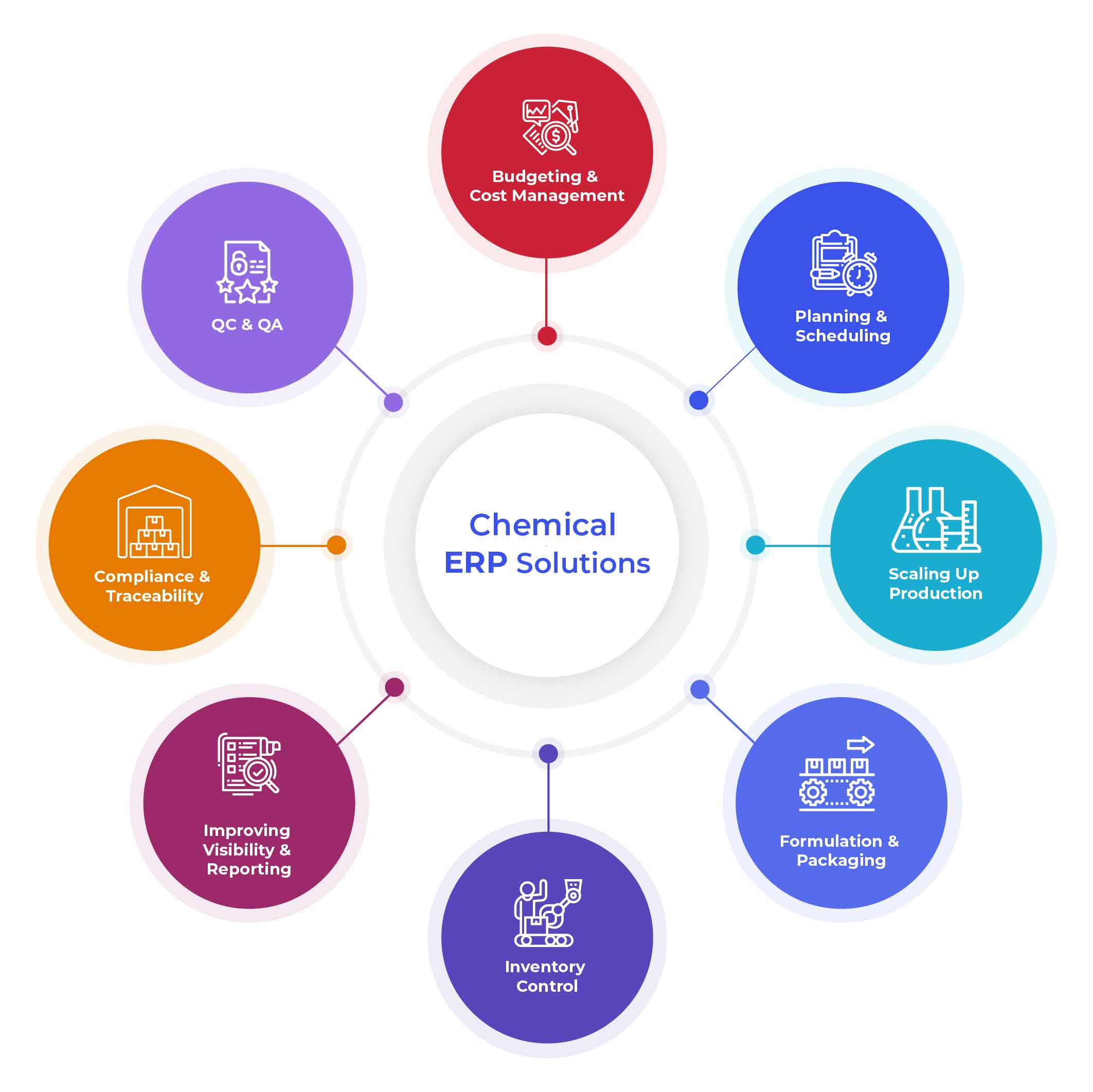 Chemical Manufacturing The Role of an agile cloud based ERP Final 04