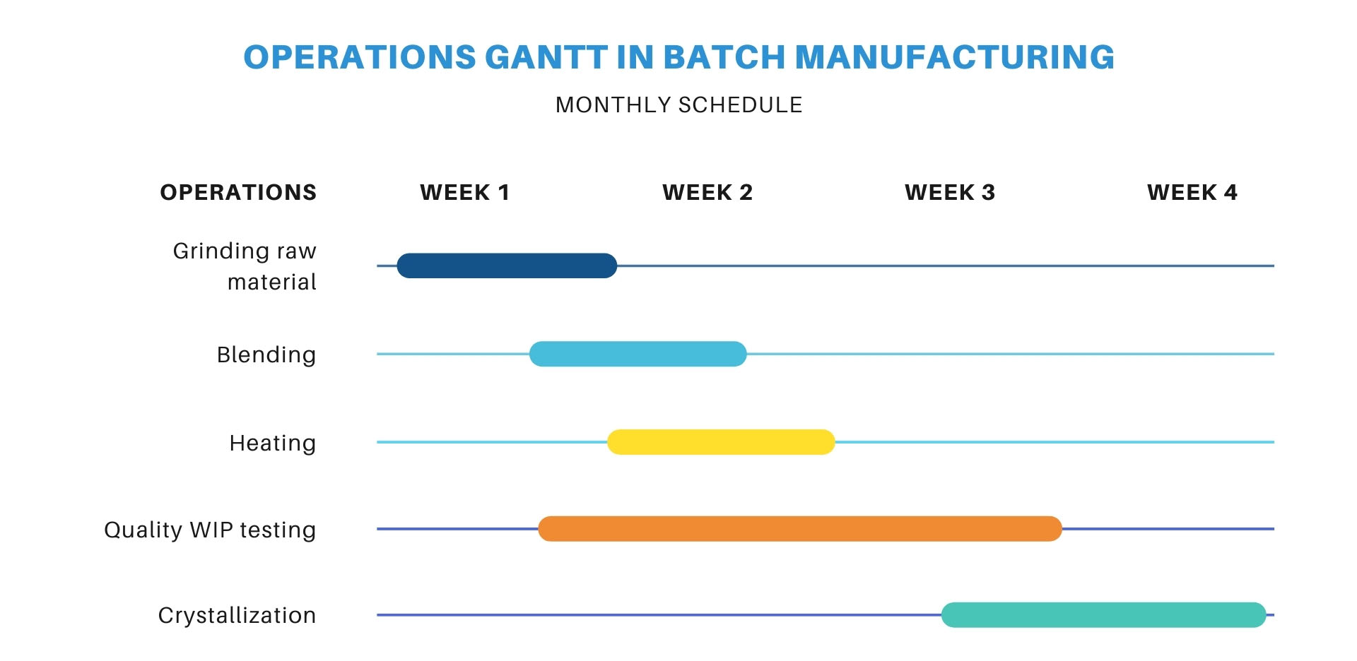 Enhance Supply Chain Planning within Pharmaceutical Operations