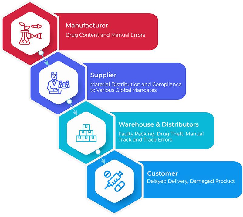 Serialization-in-Pharmaceutical-Supply-Chain-Improving-Track-and-Trace-v1-800