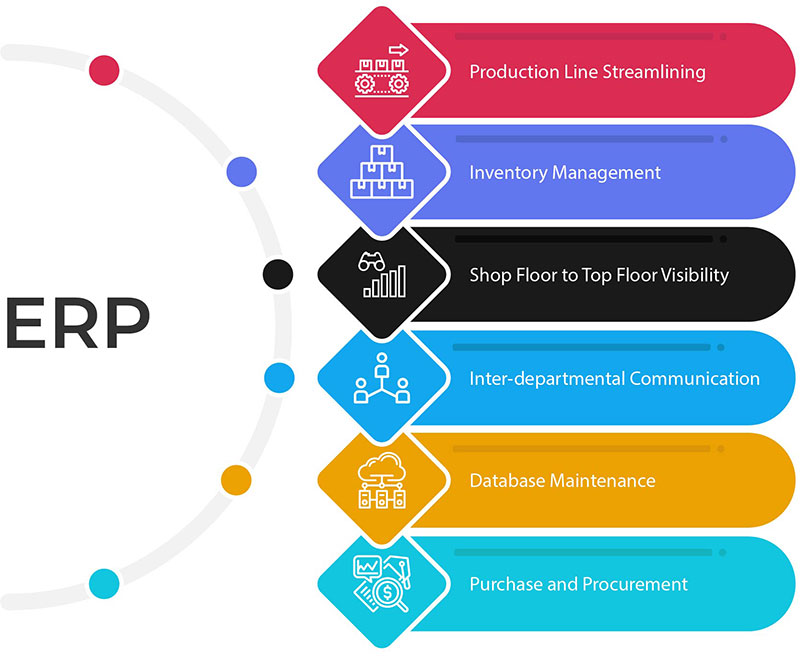 ERP in the Manufacturing Industry