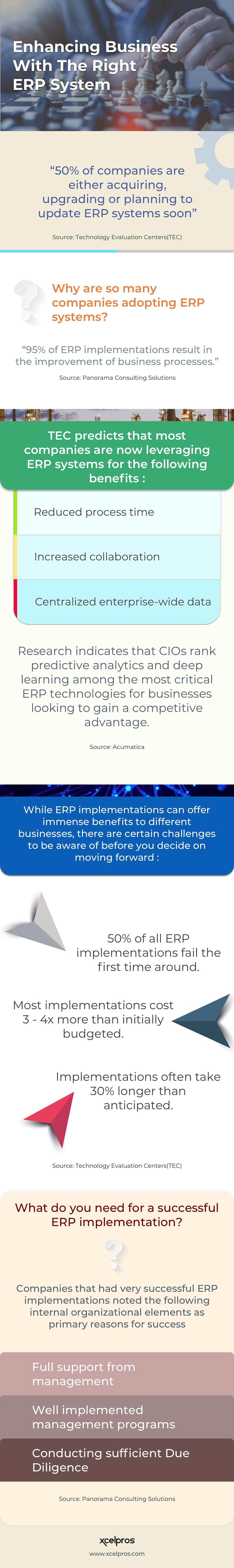 Choosing the Right ERP System for Increasing Business Outcomes
