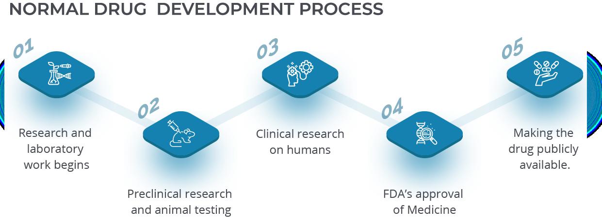 Normal Drug Development Process