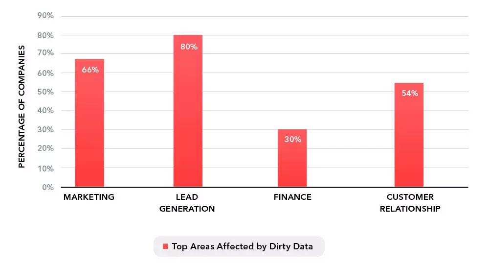 Impact of bad CRM data on Enterprise