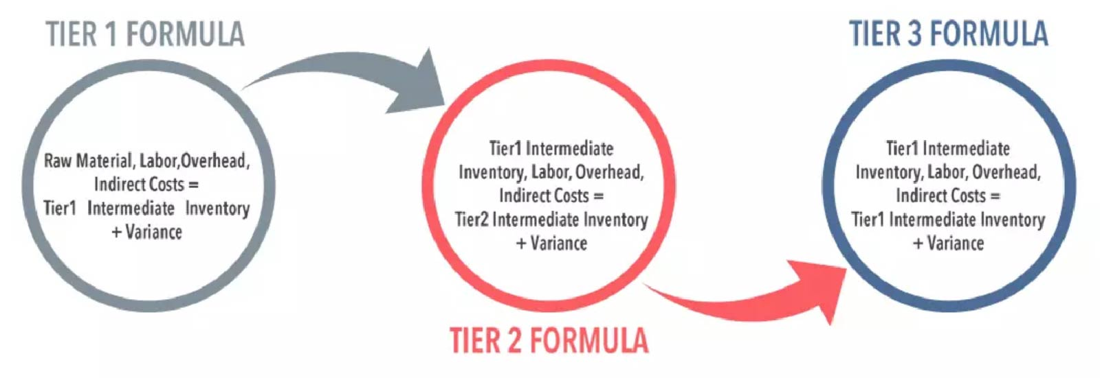 Multi-Tier Formula or BOM for Production Process