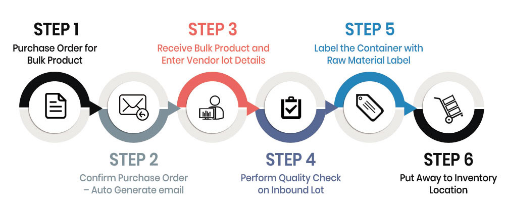 High level flow of purchase to receive process