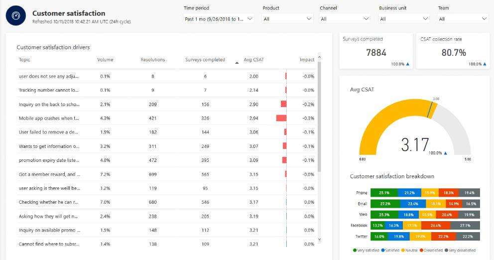 Customer satisfaction dashboard