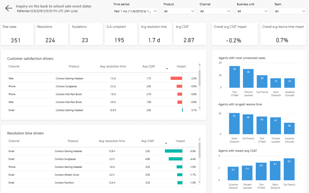 Topic details dashboard